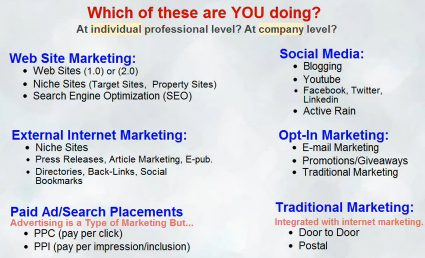 different types of internet marketing